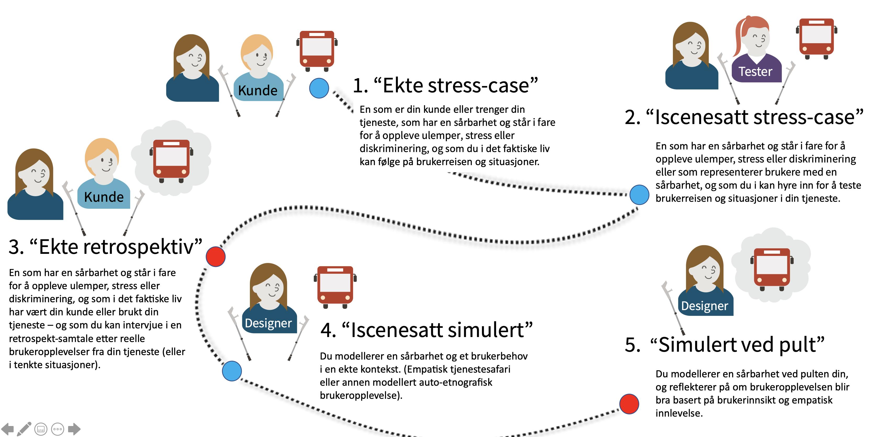 Illustrasjon stress-case, se beskrivelse rett etter bildet