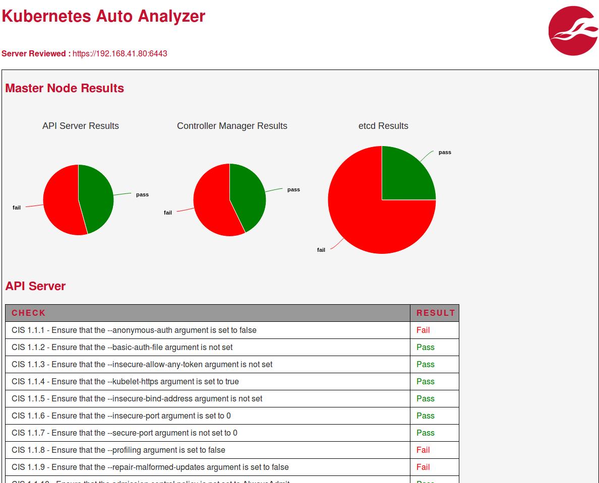GitHub - nccgroup/kube-auto-analyzer: Kubernetes Auto Analyzer