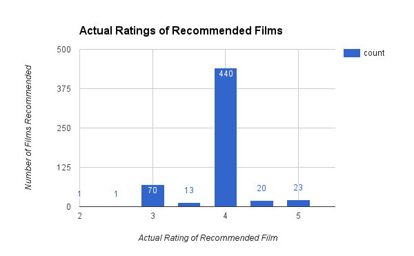 Chart of Actual Ratings for the Recommended Films