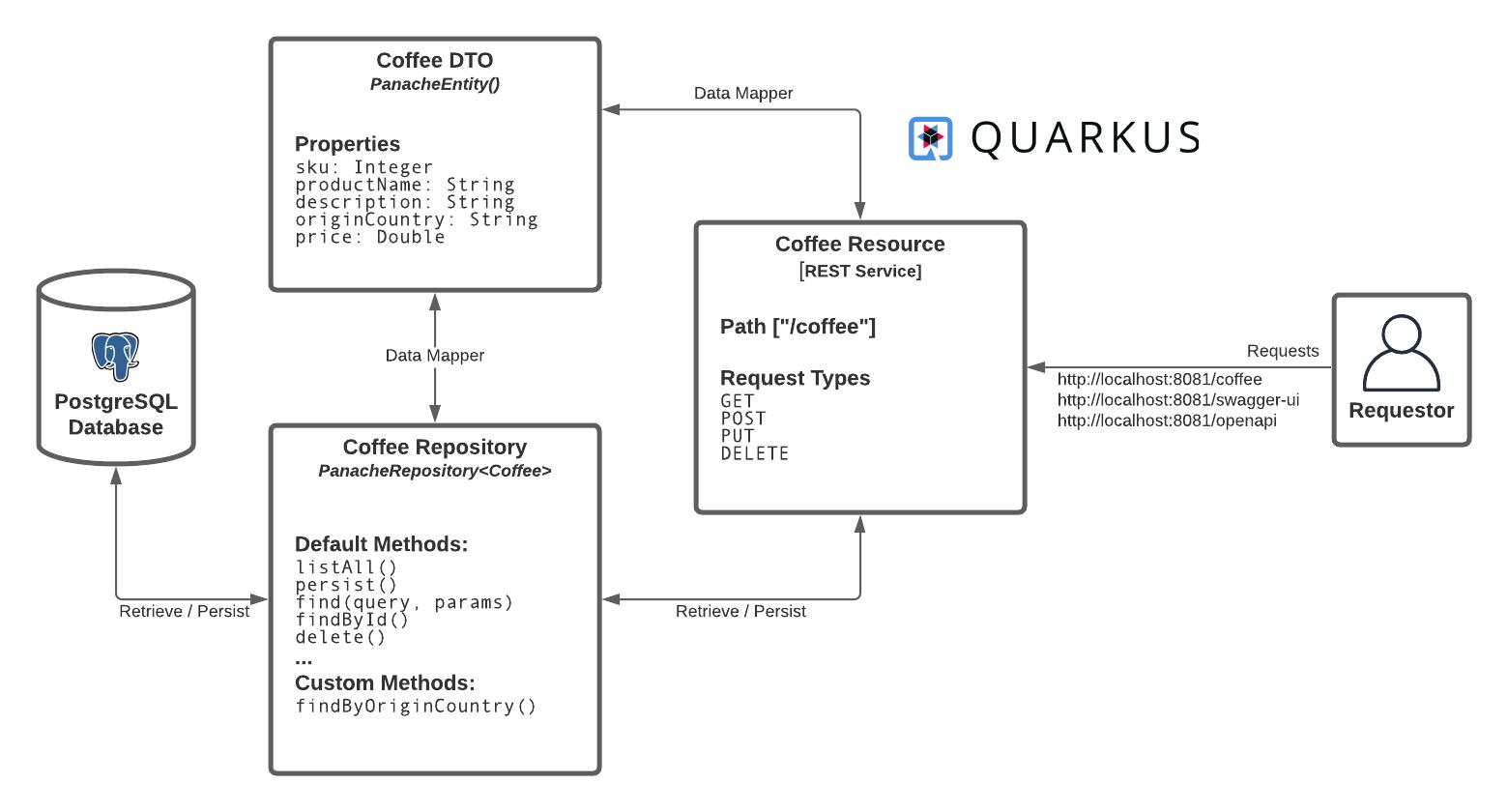 Coffee Supply Quarkus API