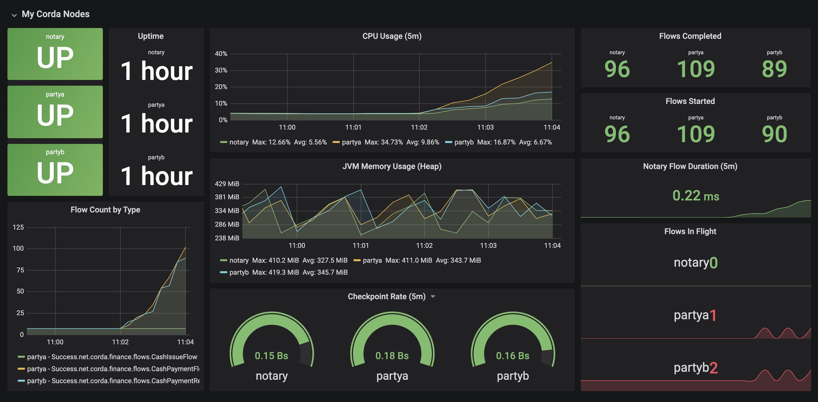 Grafana dashboard showing JMX metrics from Prometheus