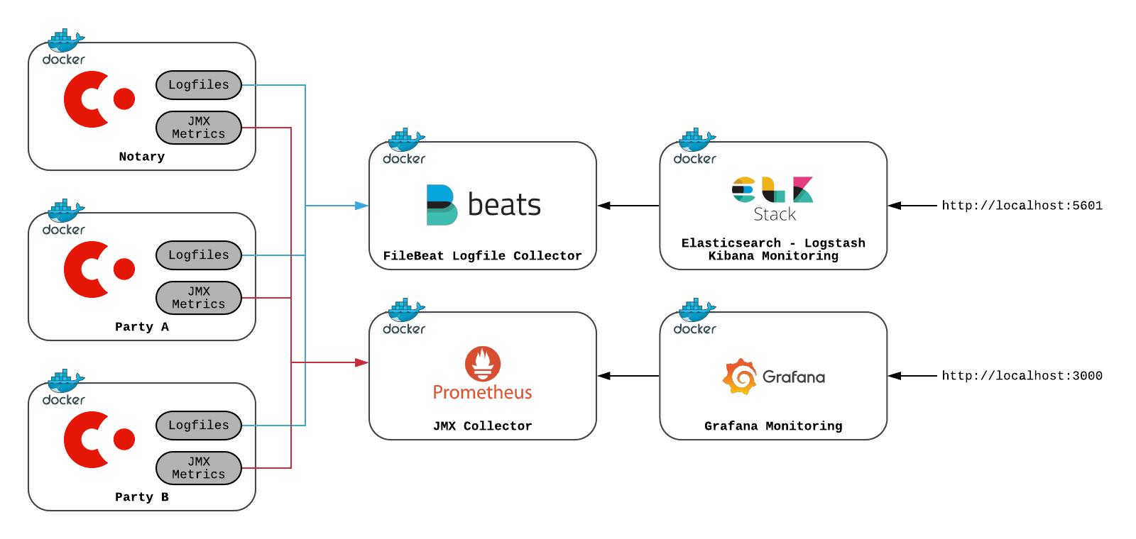 Corda monitoring deployment architecture