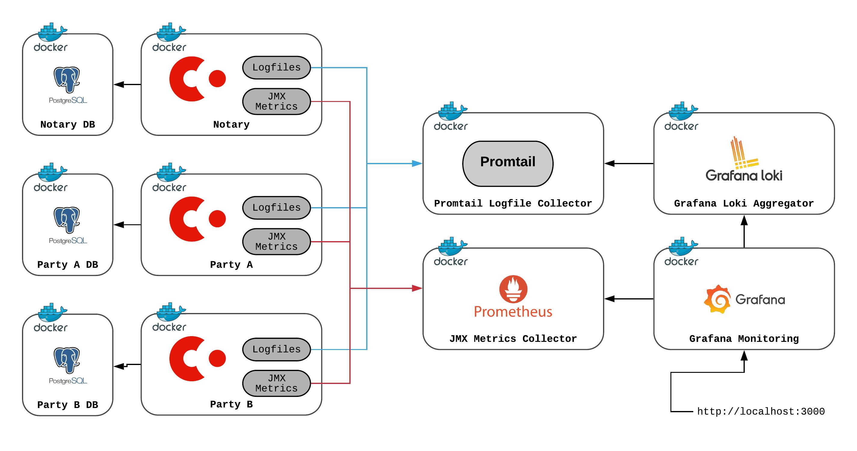 Deployment stack for Corda nodes