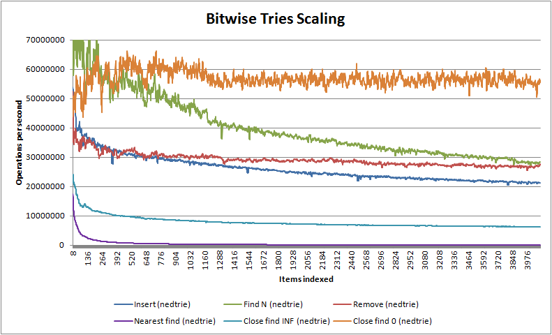 Bitwise Trees Scaling