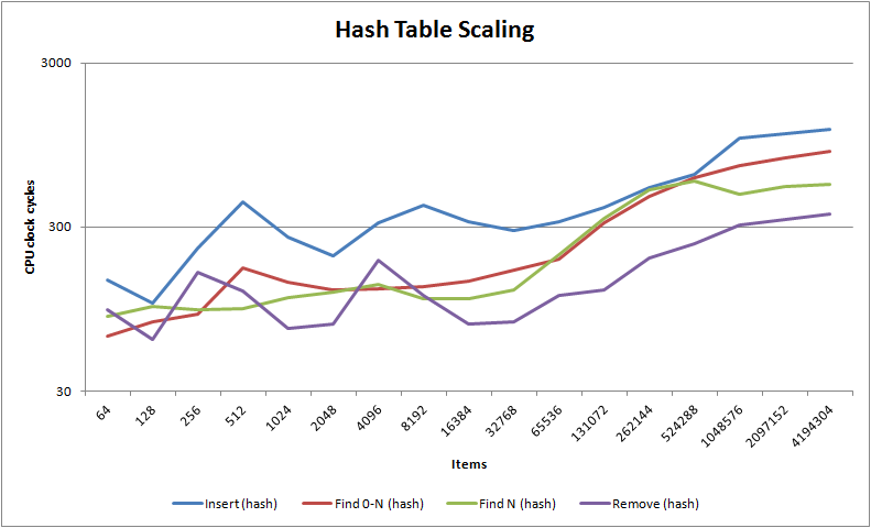 Hash Table Scaling