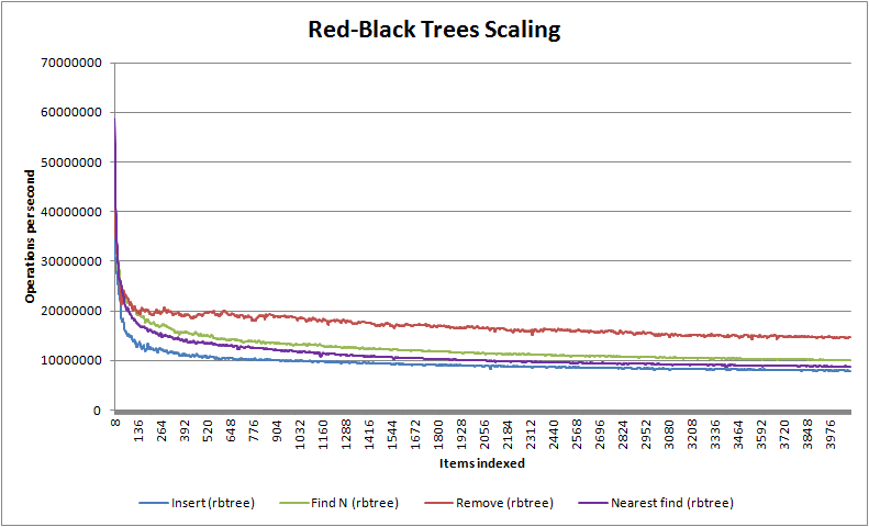 Red Black Trees Scaling