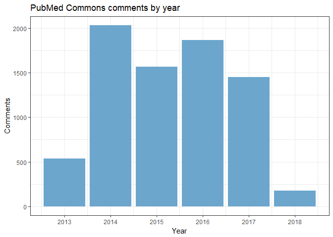 Farewell then, PubMed Commons