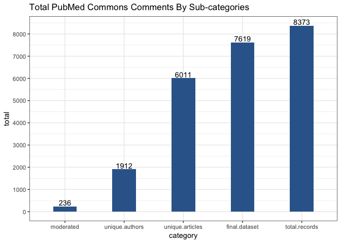 An Analysis of Contributions to PubMed Commons
