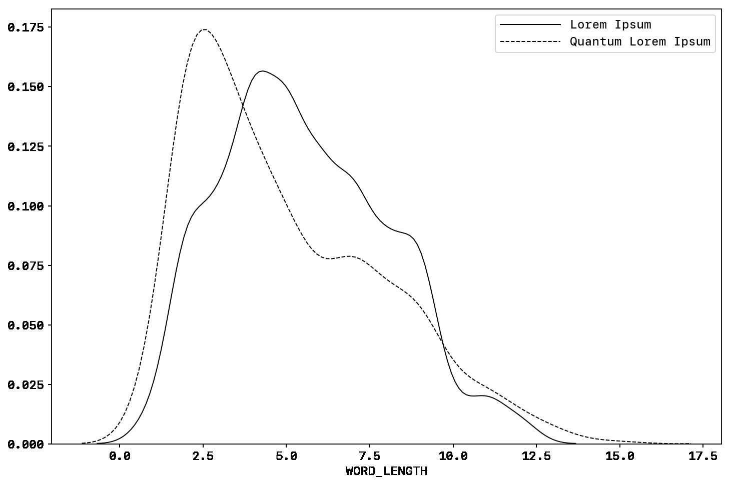 Word Length Distribution