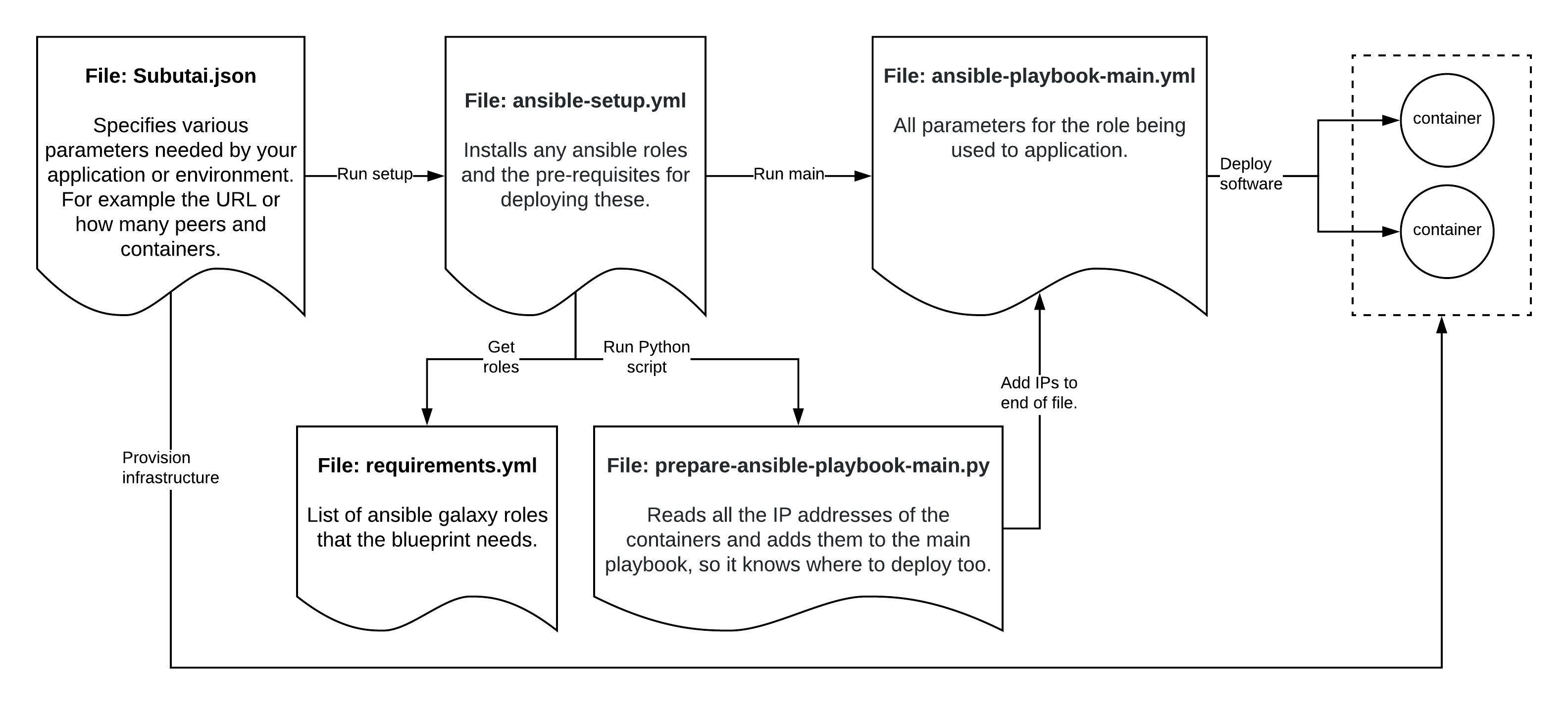 Blueprint Overview