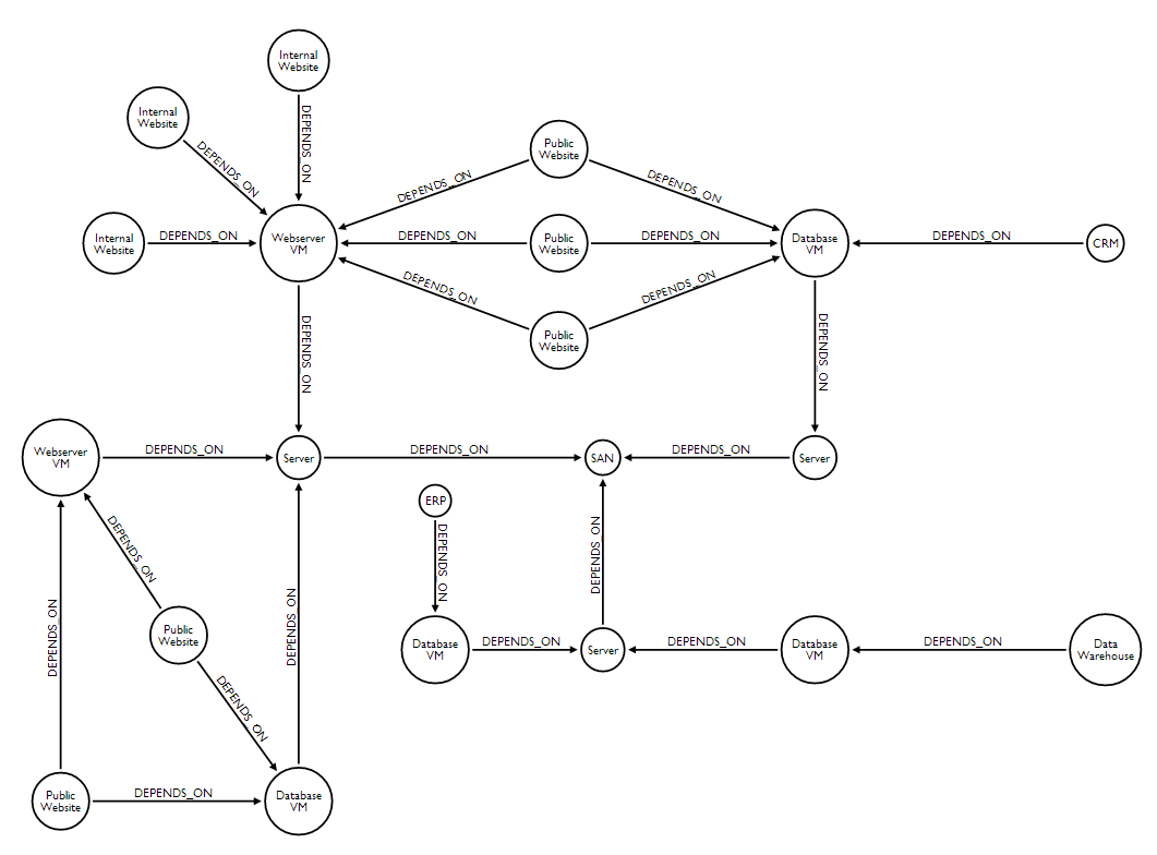 Network Dependency Graph
