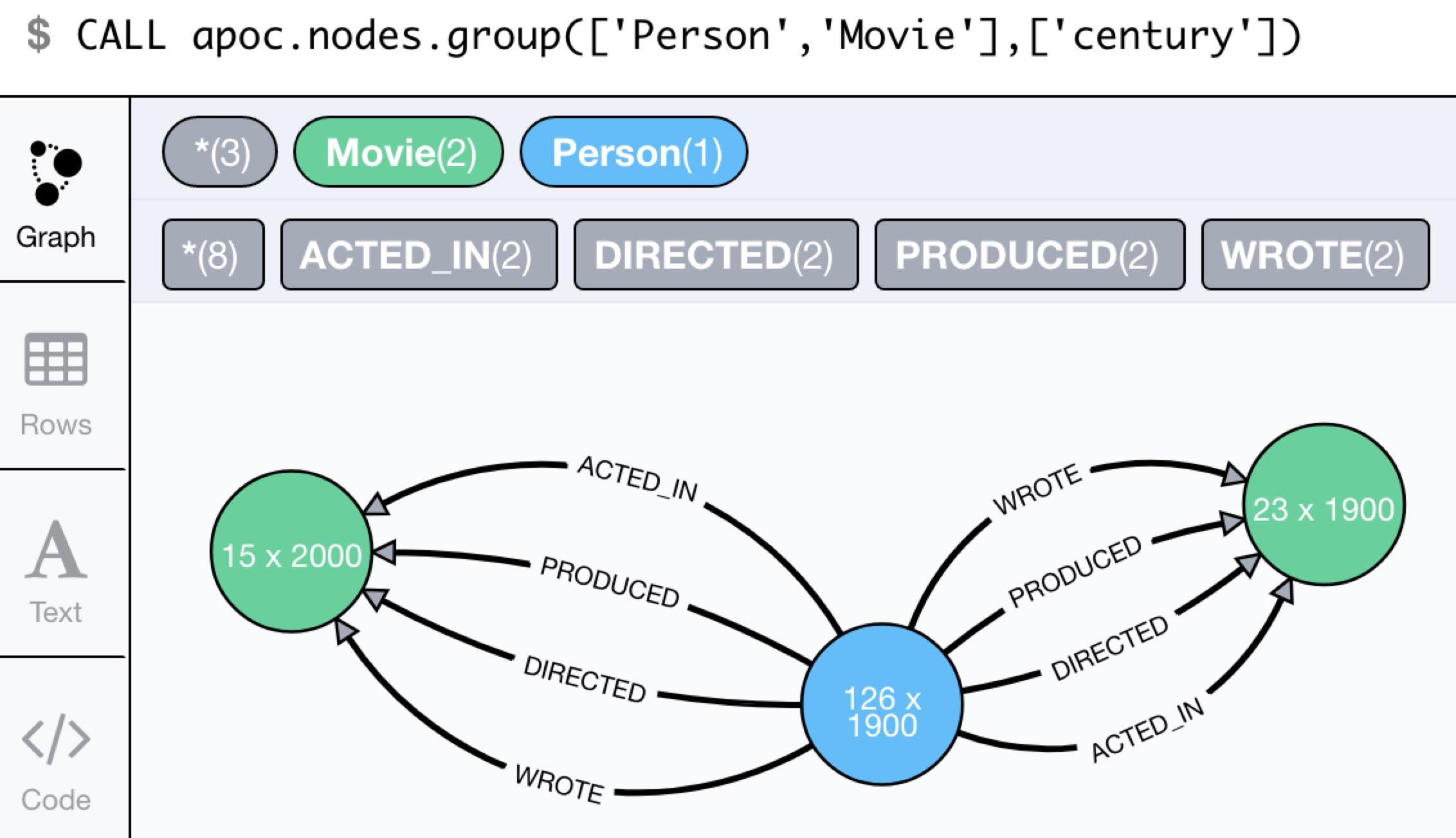 apoc.nodes.group