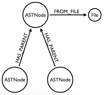 Abstract Syntax Tree model
