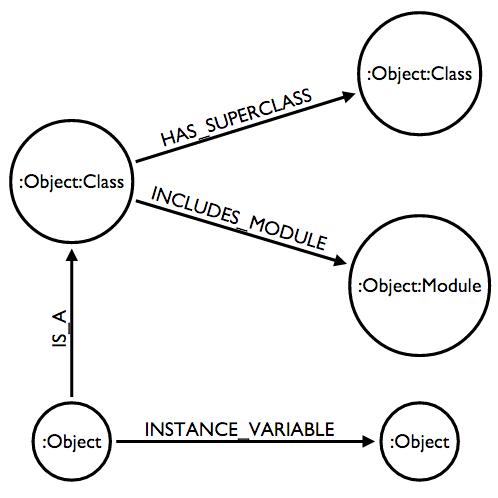 Object space model