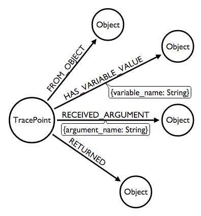 TracePoint objects