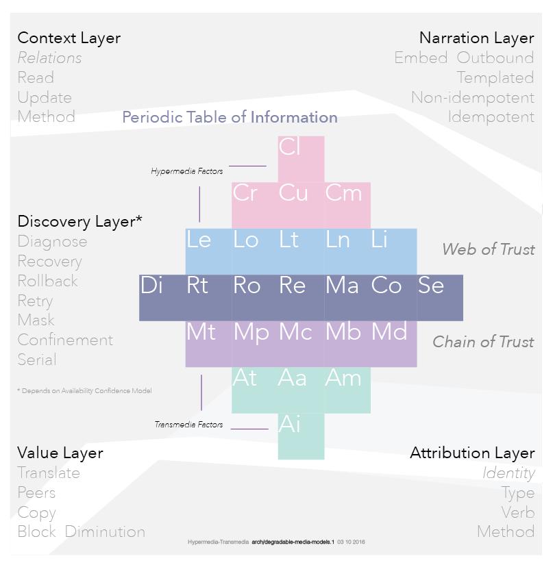 Github nerdfilesperiodic table of information the periodic diagram urtaz Images