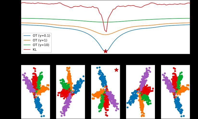 Why Wasserstein distance triumphs over KL divergece