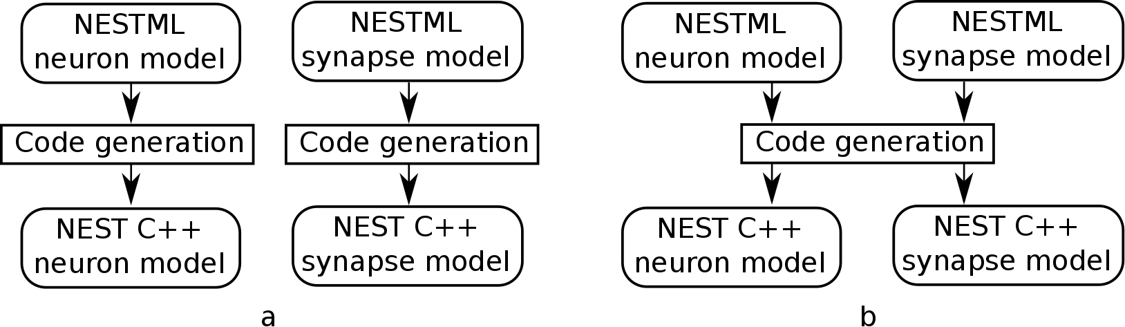 https://raw.githubusercontent.com/nest/nestml/d4bf4f521d726dd638e8a264c7253a5746bcaaae/doc/fig/neuron_synapse_co_generation.png