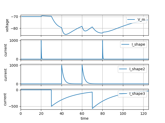 NESTML multisynapse example waveform traces
