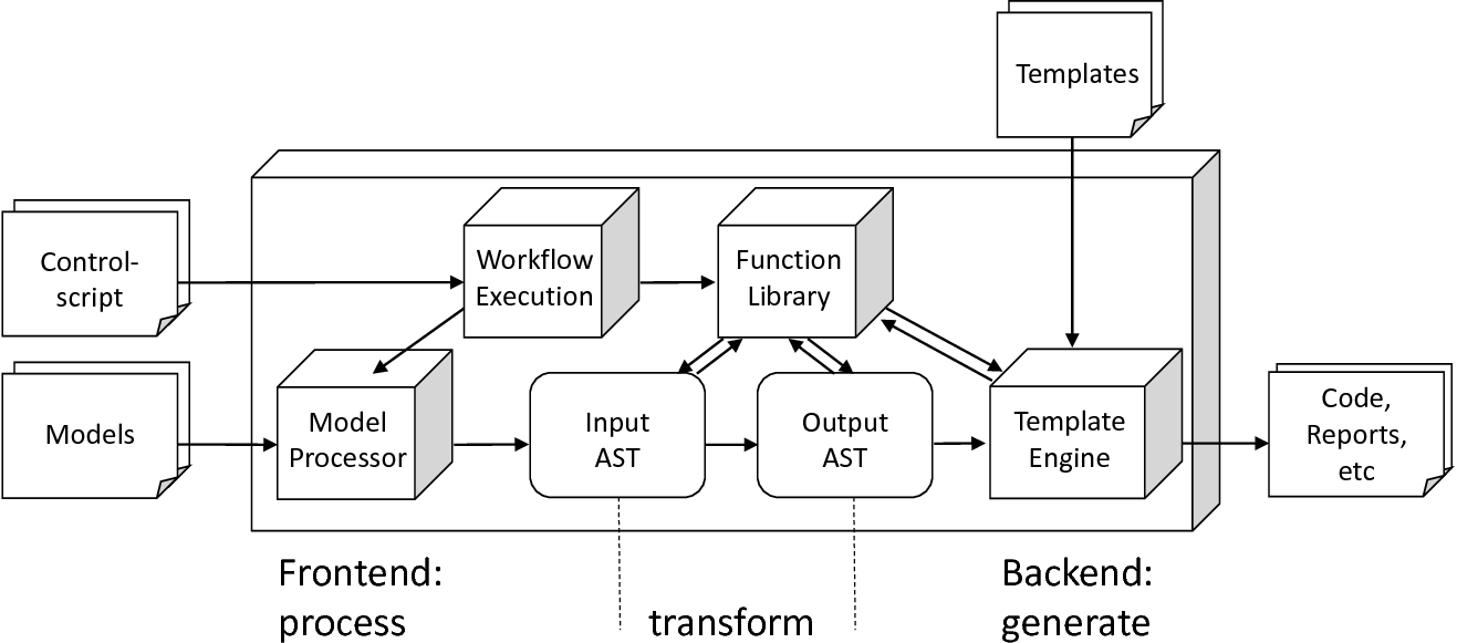 The architecture of a DSL