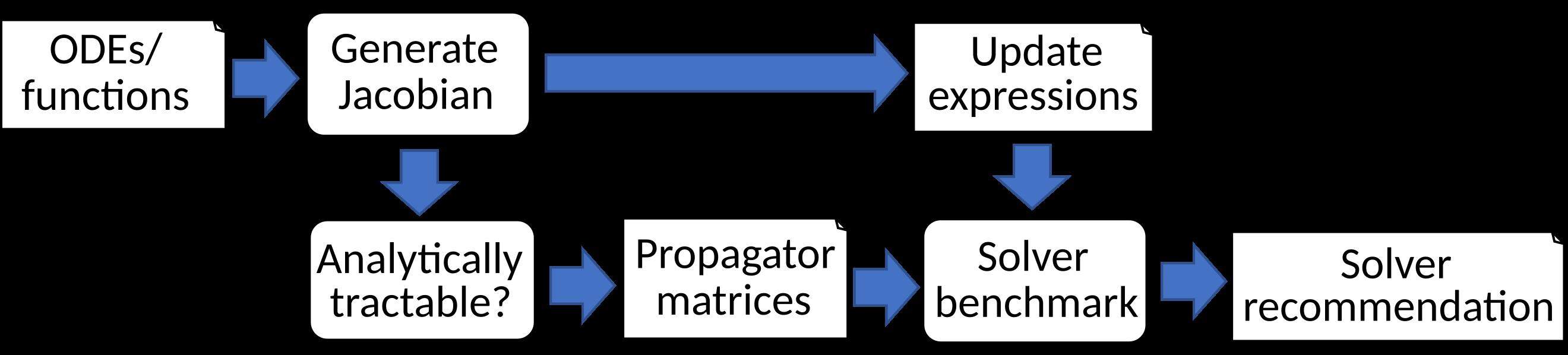 Detailed flow diagram