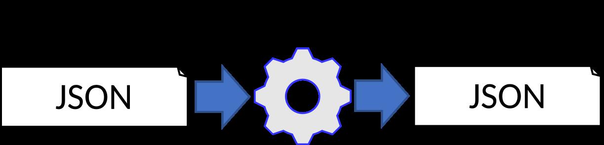 Flow diagram: input JSON to ODE-toolbox to output JSON