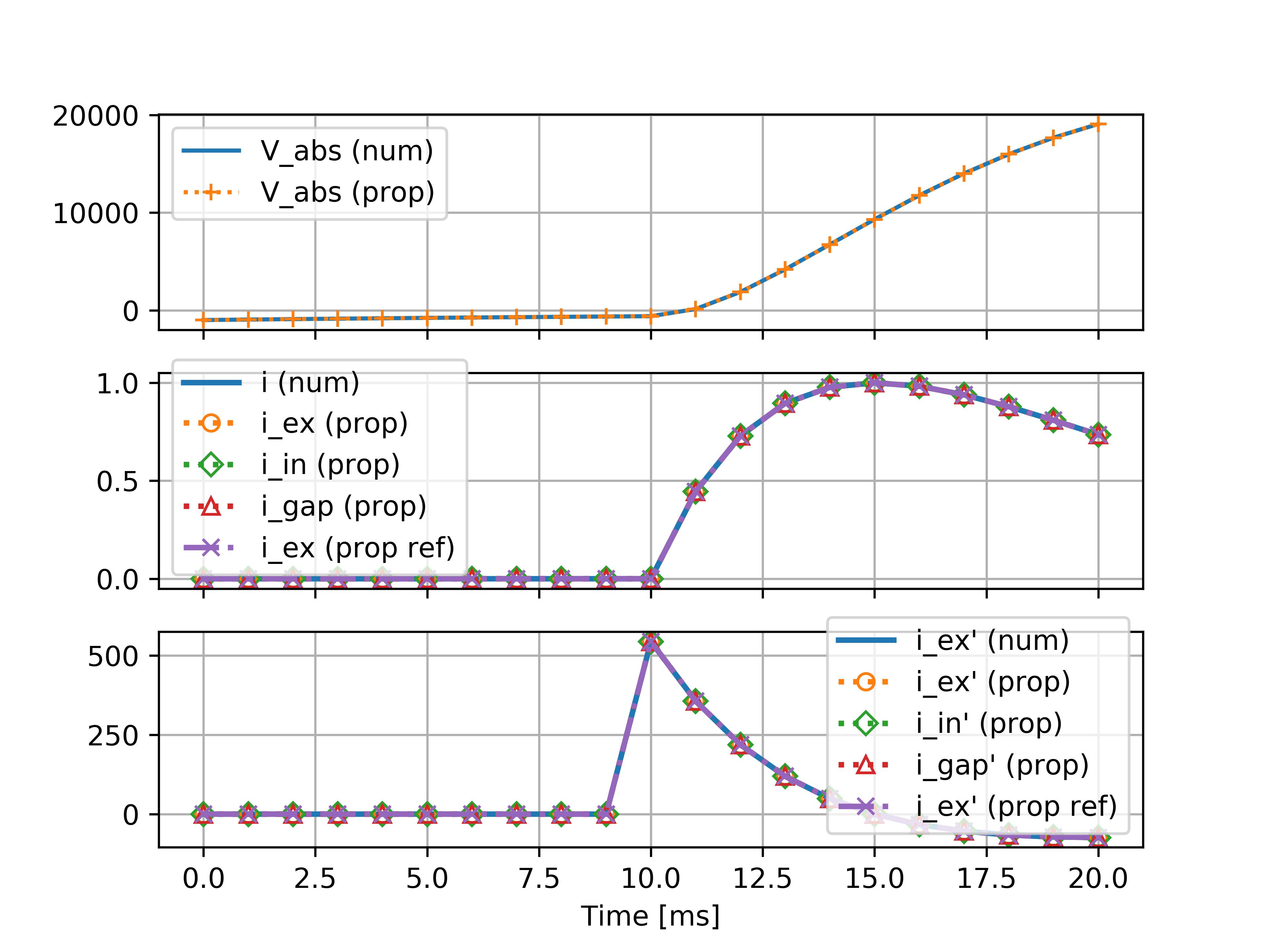 V_abs, i_ex and i_ex' timeseries plots