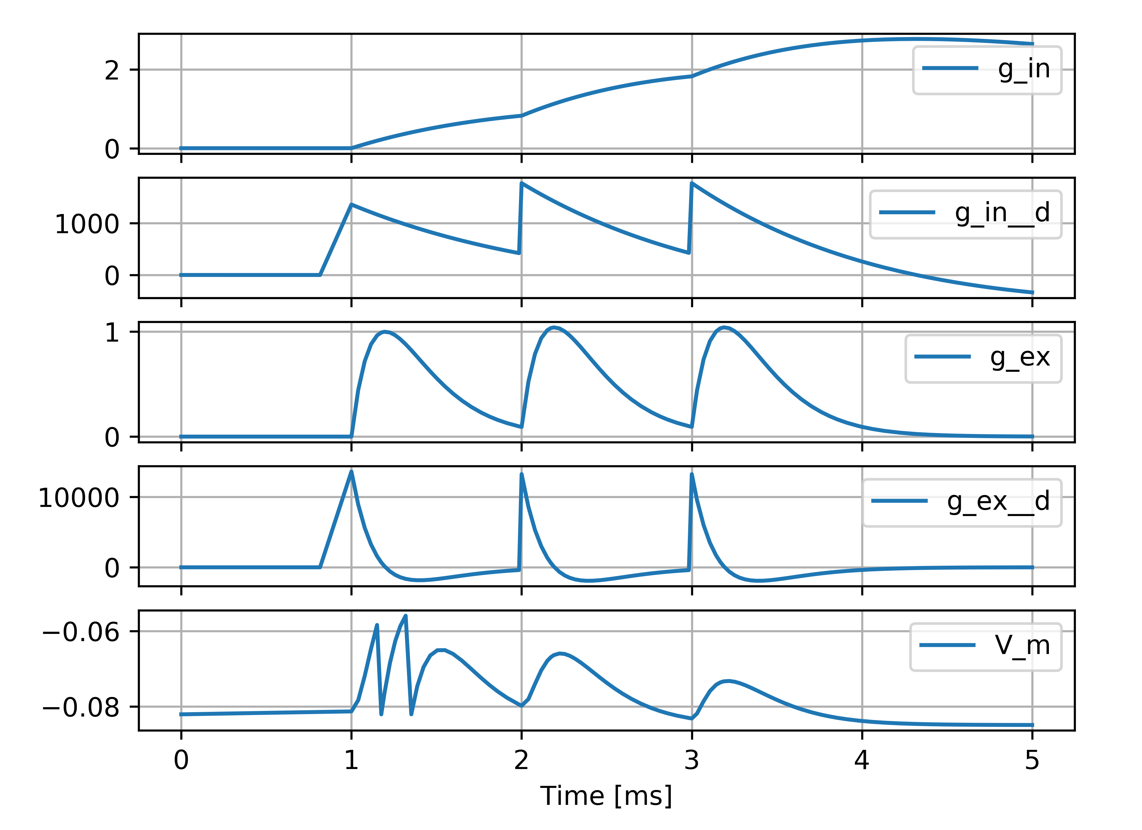 g_in, g_in__d, g_ex, g_ex__d, V_m timeseries plots