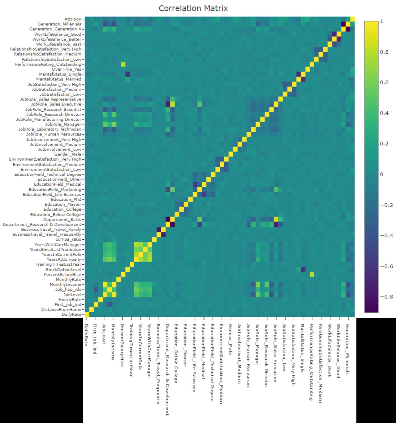 HR-Analytics/README md at master · netsatsawat/HR-Analytics · GitHub