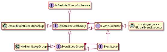 Event loop type hierarchy diagram