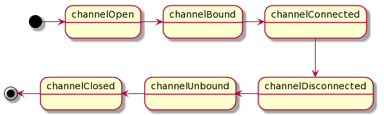 Netty 3 Channel state diagram