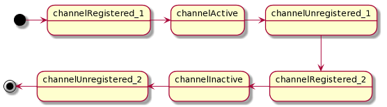 Netty 4 Channel state diagram for re-registration