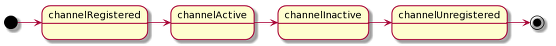 Netty 4 Channel state diagram