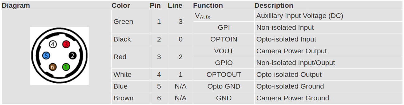 GPIO Pinouts for Blackfly S