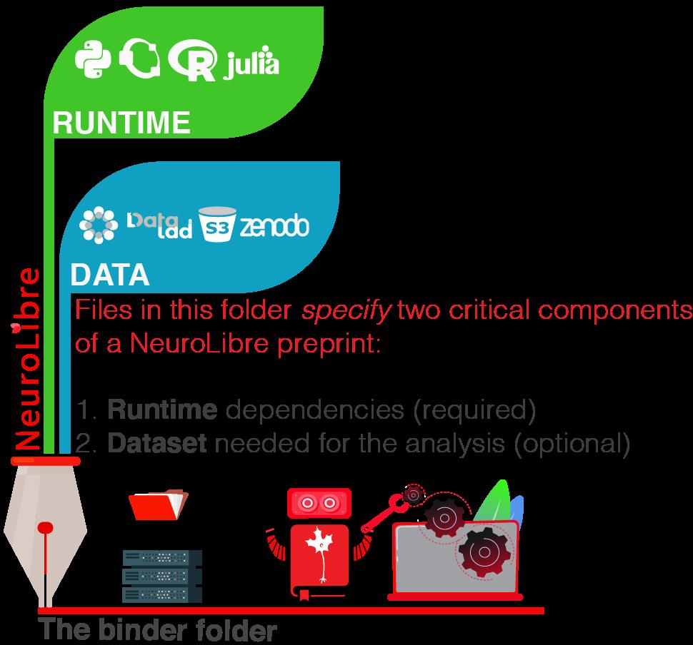 https://github.com/neurolibre/brand/blob/main/png/binder_folder.png?raw=true
