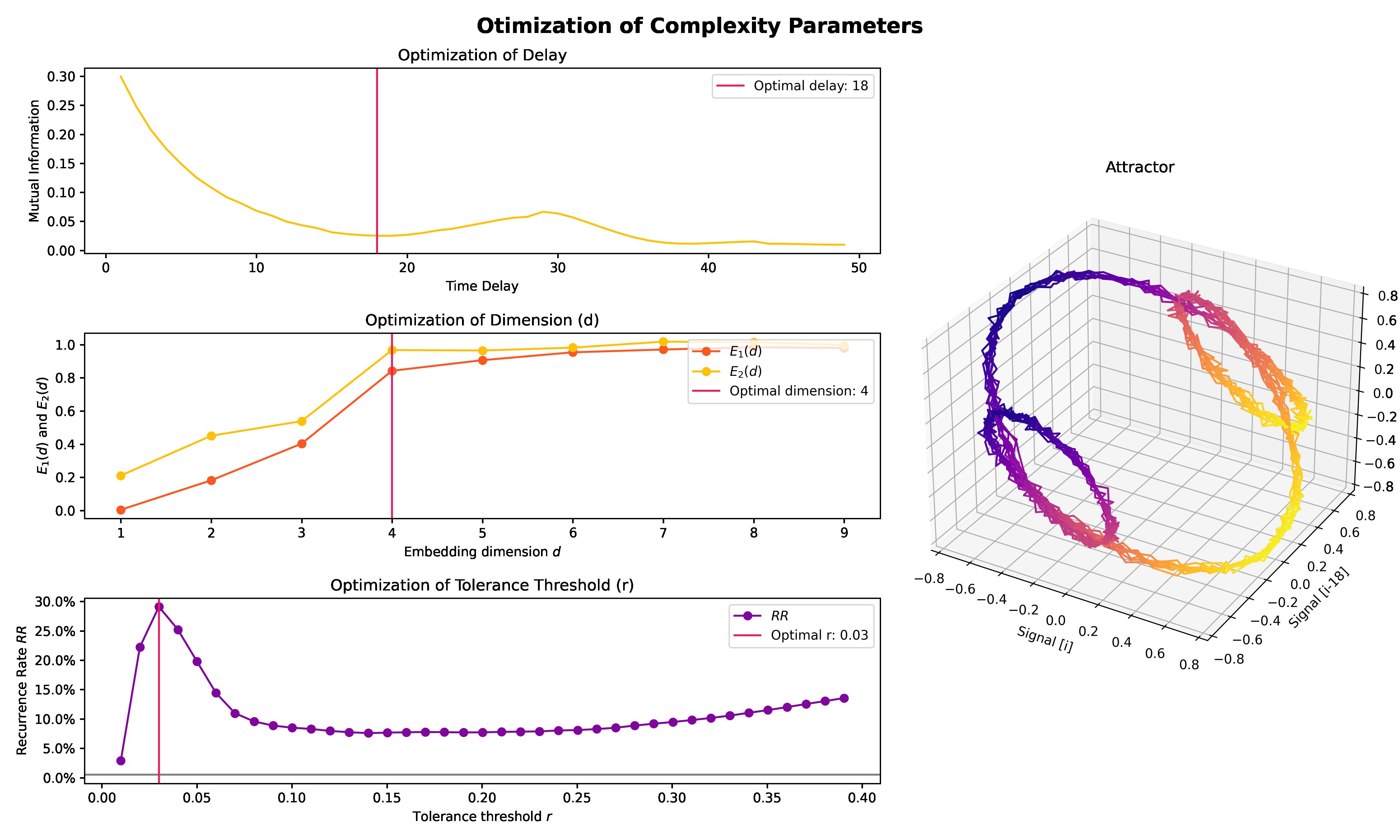 https://raw.github.com/neuropsychology/NeuroKit/master/docs/readme/README_complexity_optimize.png