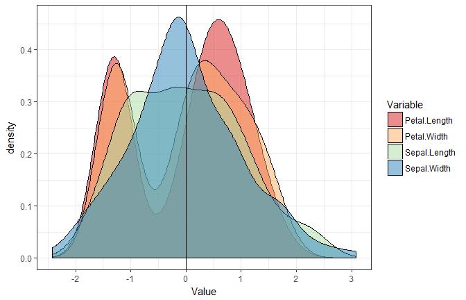 Standardize (Z-score) a dataframe