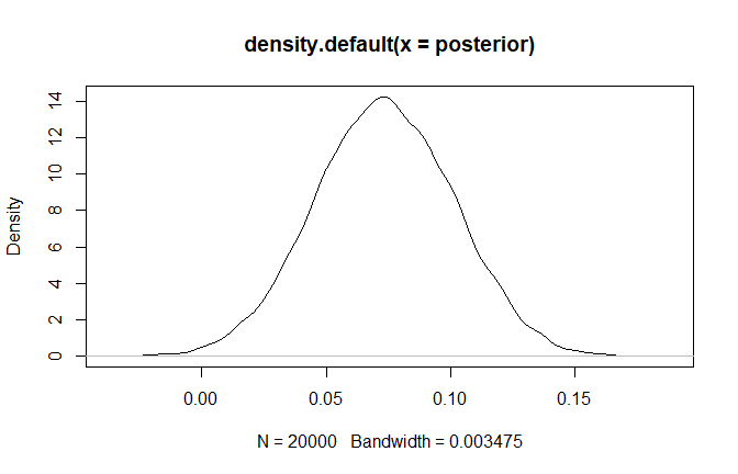 Easy APA Formatted Bayesian Correlation