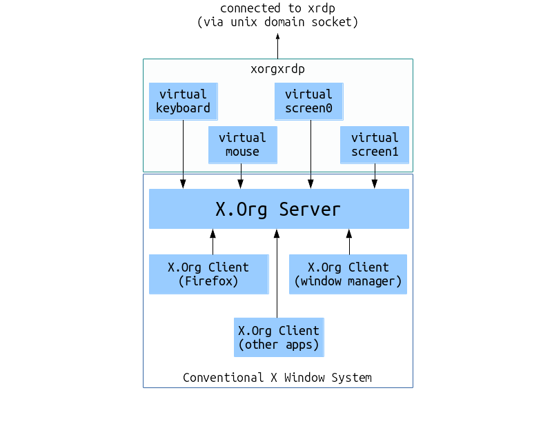 xorgxrdp overview