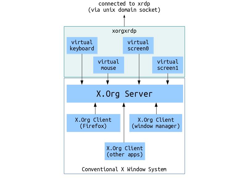 xorgxrdp overview
