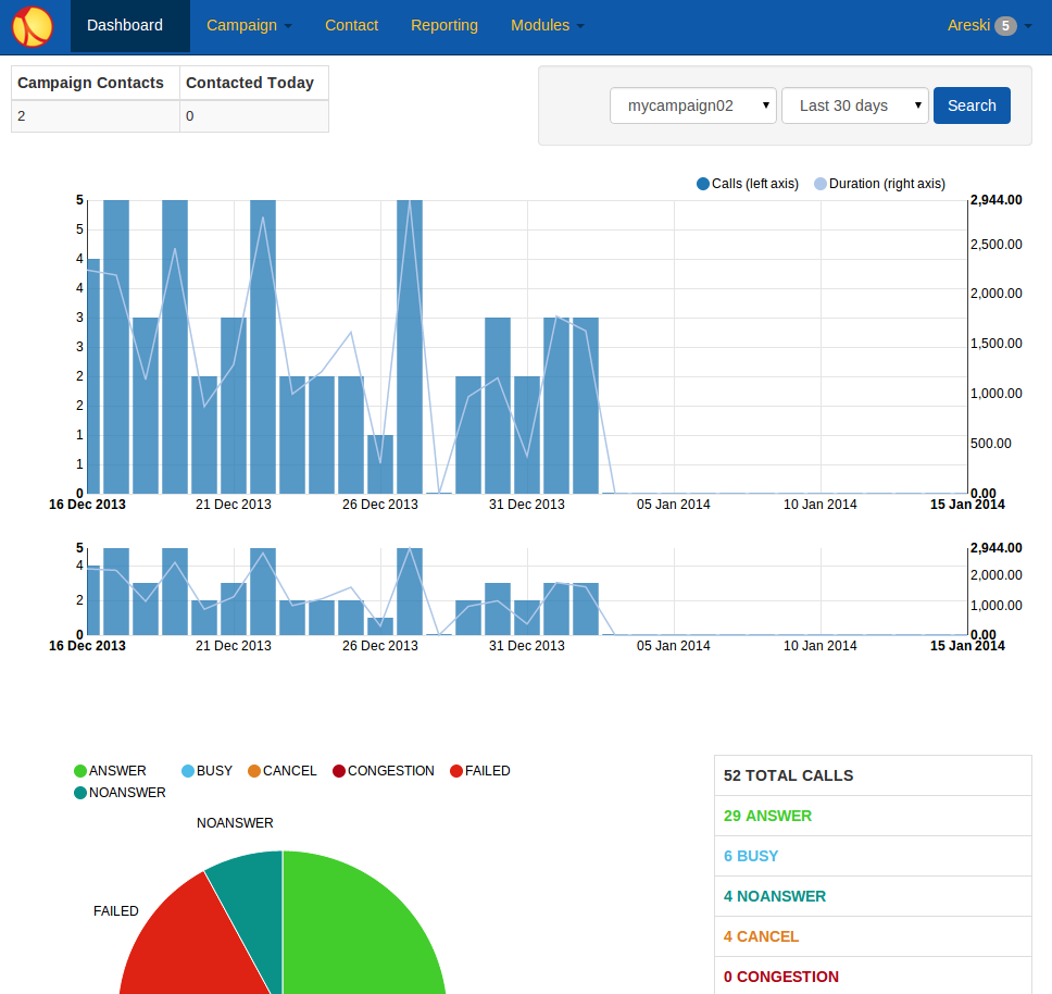https://github.com/newfies-dialer/newfies-dialer/raw/develop/docs/source/_static/images/newfies-dialer-dashboard.png