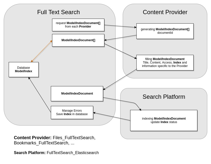 How FullTextSearch indexes your cloud · nextcloud