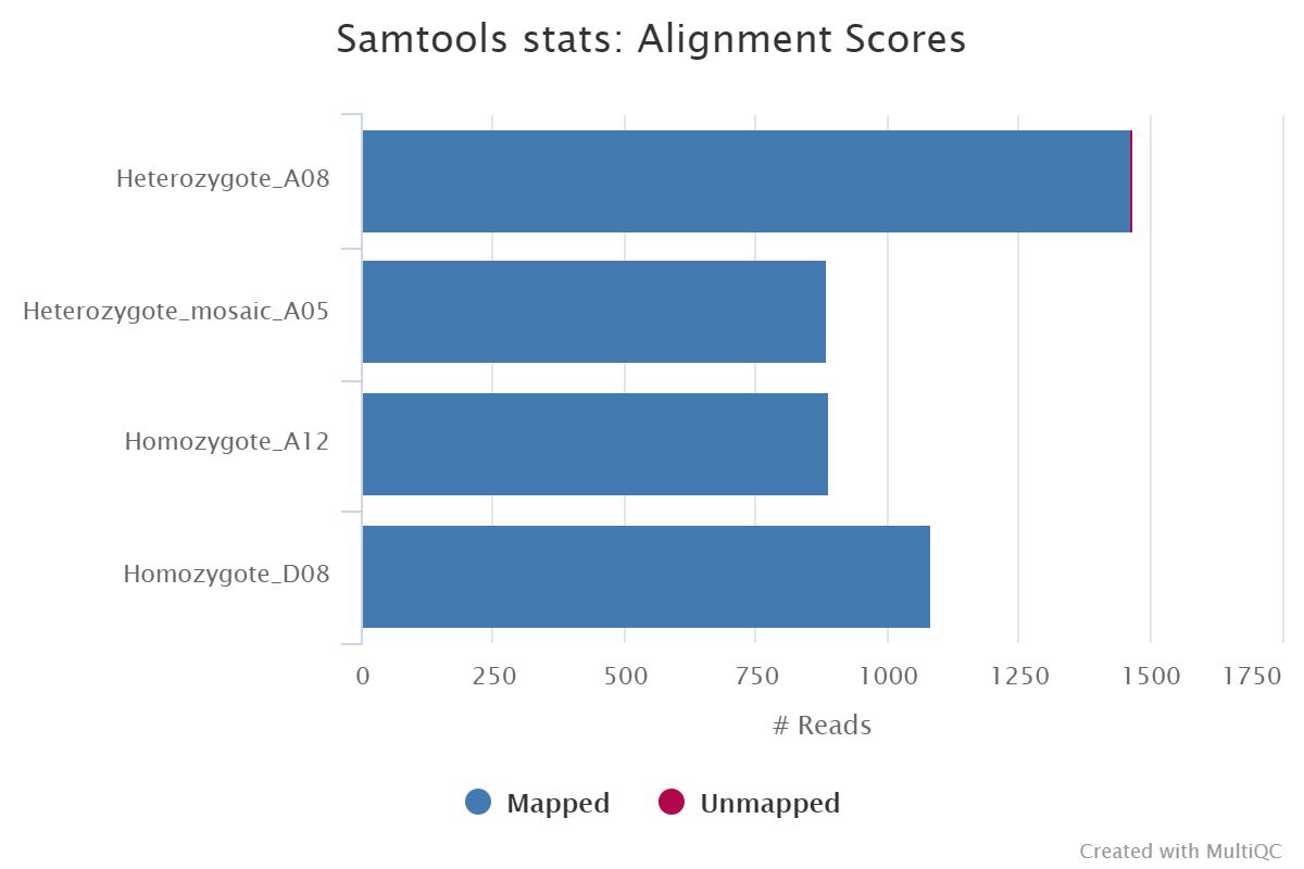 MultiQC - SAMtools stats plot