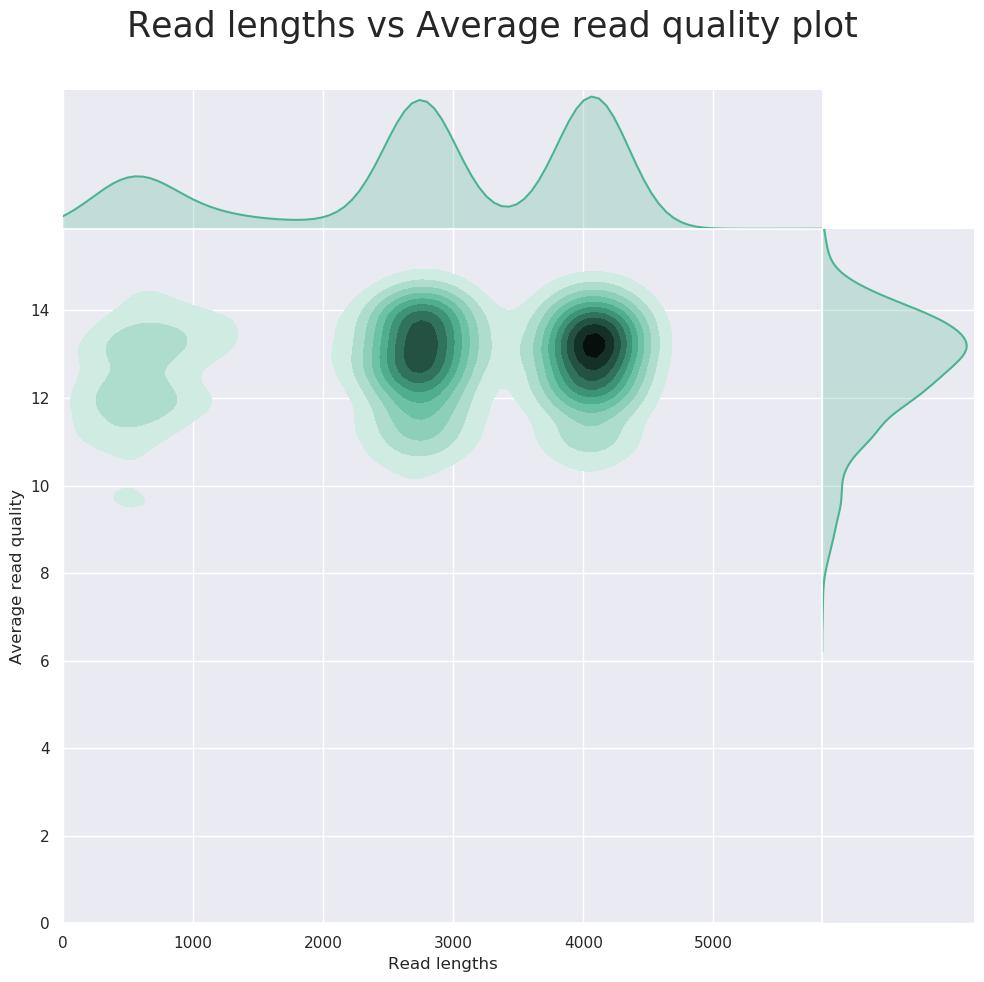 Nanoplot - Read quality vs read length