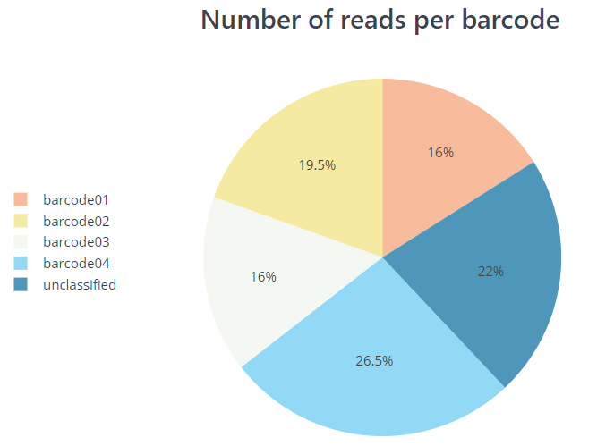 PycoQC - Number of reads per barcode