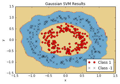 Gaussian Kernel Nonlinear Data