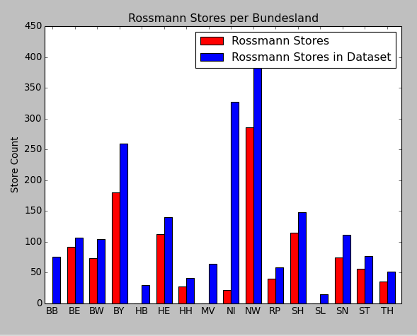 Putting stores on the map | Kaggle