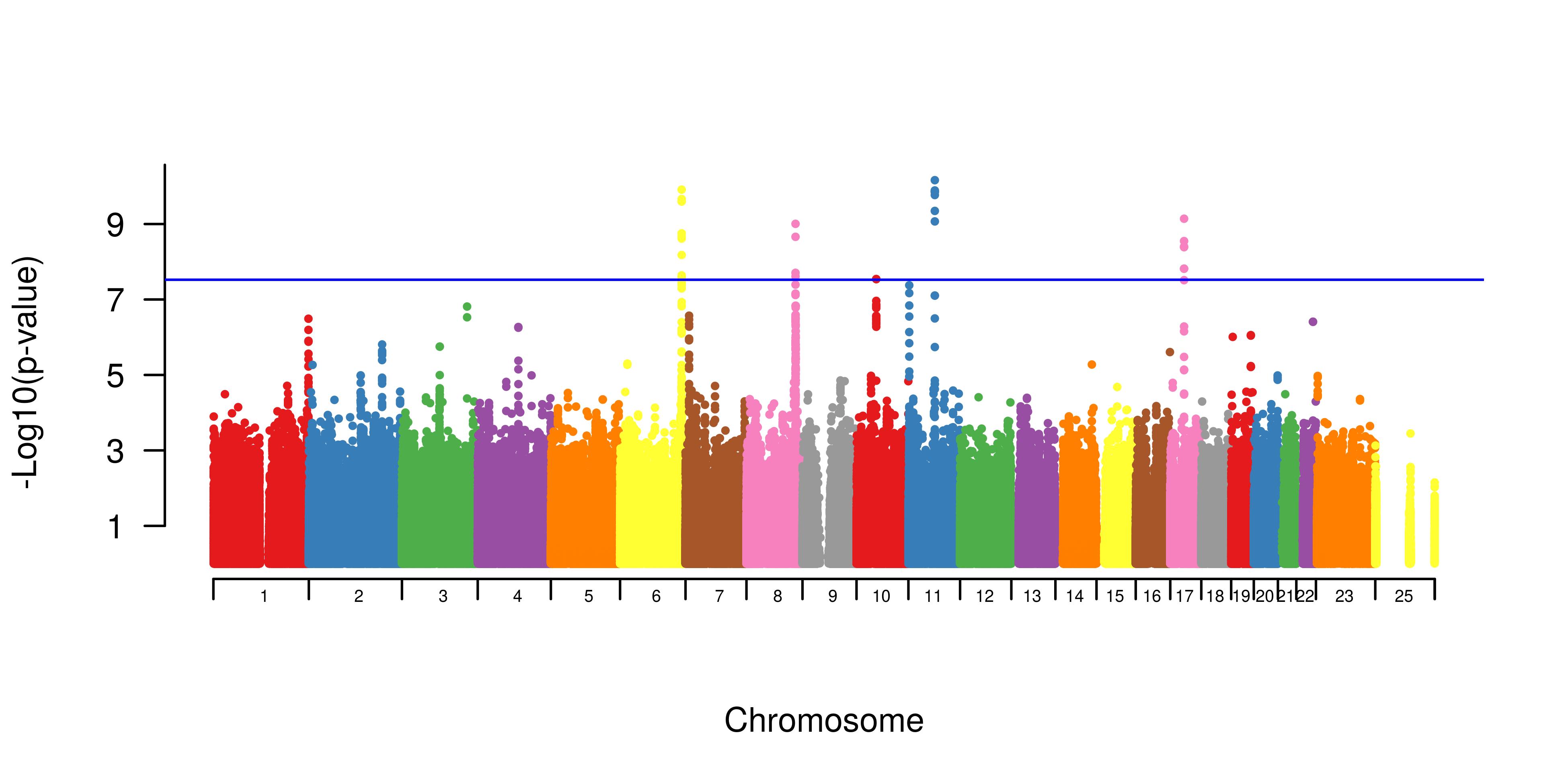 Meta-Analysis of Genome Wide Association Studies — angus 6 0