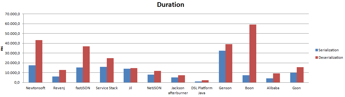JSON bench