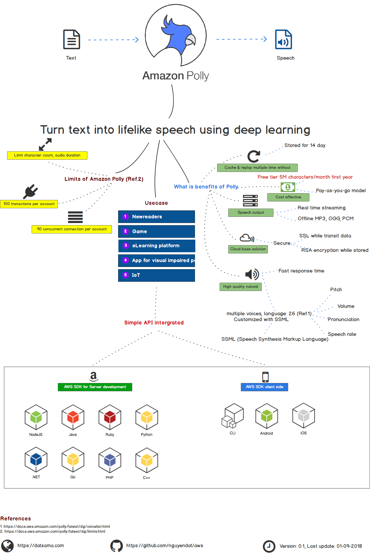 Polly turn text into lifelike speech using deep learning